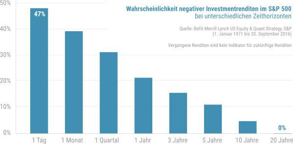 Wahrscheinlichkeiten negativer Renditen