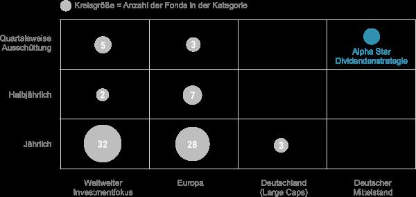 Dividendenfonds Matrix