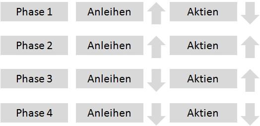 Aktie-Anleihen-Zyklus