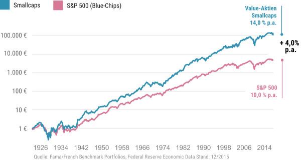 Kleine Aktien vs. Große Aktien Chart