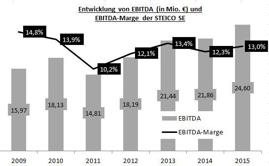 EBITDA-Entwicklung der STEICO AG