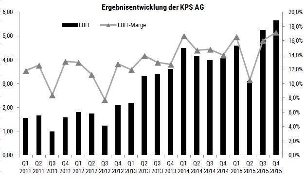 Ergebnisentwicklung - Prognosen - KPS 2015