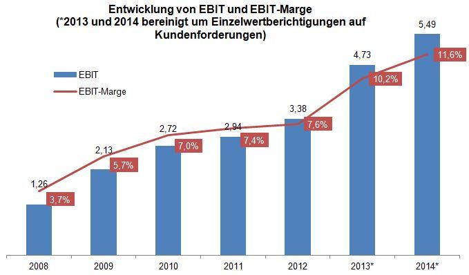 EBIT und Marge der IVU AG
