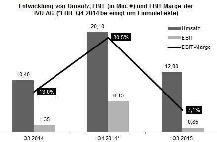 IVU Umsatz und EBIT Q4 2014