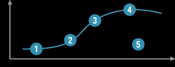 Lebenszyklus von Unternehmen