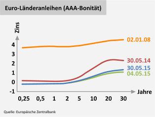 Euro-Länderanleihen (AAA-Bonität)