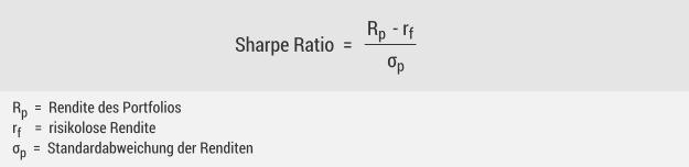 Sharpe Ratio