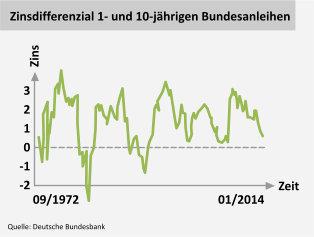 Zinsdifferenzial 1- und 10-jährigen Bundesanleihen